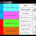 【有馬記念2014 JRA 出走馬紹介】 ゴールドシップ